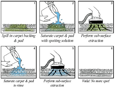Sub Surface Liquid